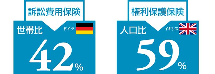 ドイツ:訴訟費用保険 世帯比42% イギリス:権利保護保険 人口比59%