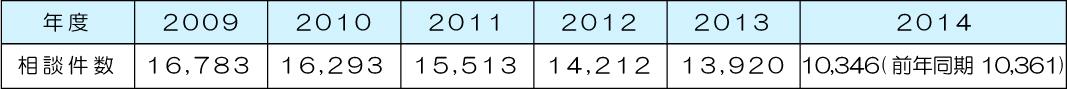 相談件数の推移 2009年:16,783件 2010年:16,293件 2011年:15,513件 2012年:14,212件 2013年:13,920件 2014年:10,346件