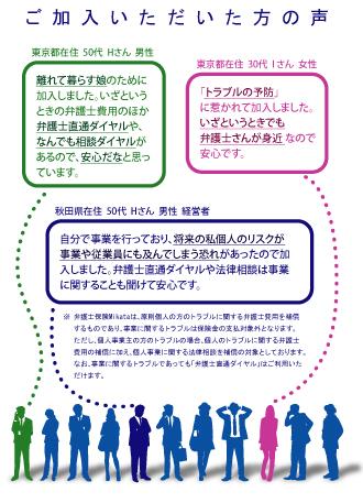 ご加入いただいた方の声 東京都在住 50代 Hさん 男性 離れて暮らす娘のために加入しました。いざというときの弁護士費用のほか弁護士直通ダイヤルや、なんでも相談ダイヤルがあるので、安心だなと思っています。 東京都在住 30代 I さん 女性 「トラブルの予防」に惹かれて加入しました。いざというときでも弁護士さんが身近 なので安心です。 秋田県在住 50代 Hさん 男性 経営者 自分で事業を行っており、将来の私個人のリスクが事業や従業員にも及んでしまう恐れがあったので加入しました。弁護士直通ダイヤルや法律相談は事業に関することも聞けて安心です。 ※ 弁護士保険Mikataは、原則個人の方のトラブルに関する弁護士費用を補償するものであり、事業に関するトラブルは保険金の支払対象外となります。ただし、個人事業主の方のトラブルの場合、個人のトラブルに関する弁護士費用の補償に加え、個人事業に関する法律相談を補償の対象としております。なお、事業に関するトラブルであっても「弁護士直通ダイヤル」はご利用いただけます。